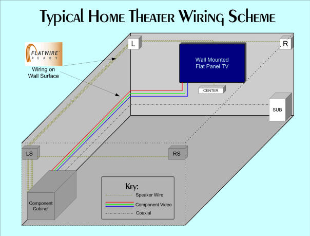 home theatre wiring solutions home image wiring home theater wiring solutions solidfonts on home theatre wiring solutions
